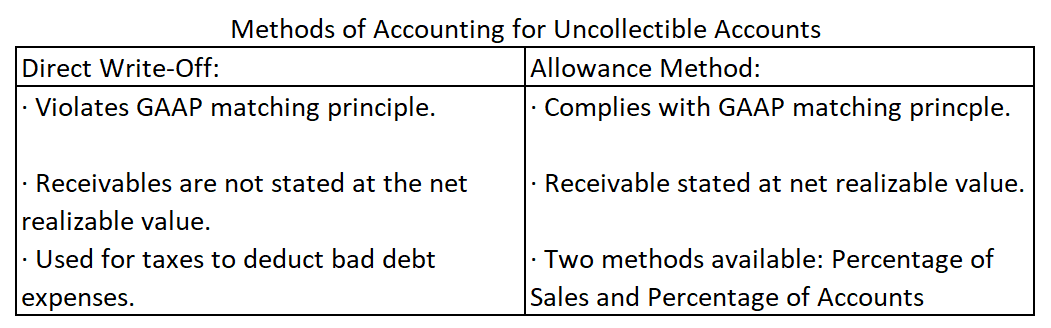 Methods of Accounting for Uncollectible Accounts